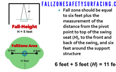 Playground Tire Swing Fall-Zone & Fall-Height for FallZone Playground Safety Surfacing
